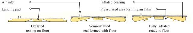 A-type air bearing information