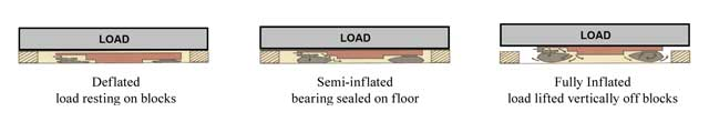 B-type air bearing information - Find the right air bearing for your particular load moving application
