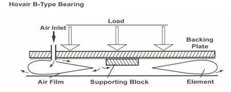 About B-Type Air Bearings